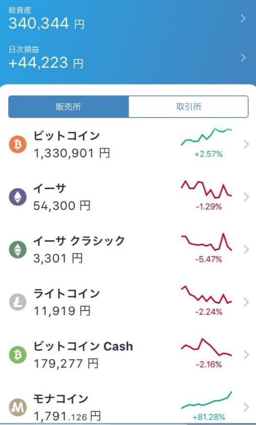 仮想通貨が短時間で資産を増やしてくれた画像