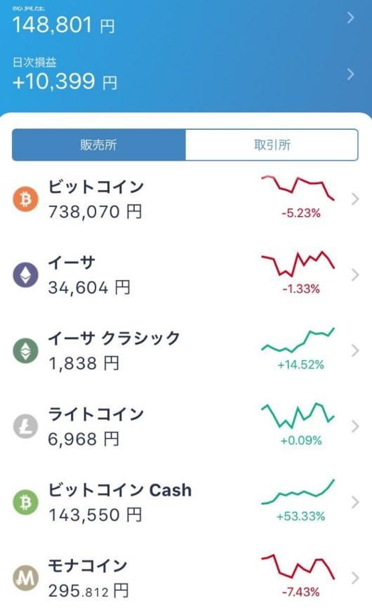 仮想通貨の変動画面