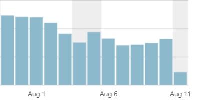 2018年8月のGoogleコアアップデートの影響を多少受けたグラフの画像