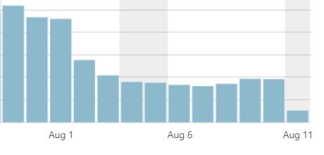 2018年8月のGoogleコアアップデートの影響を強く受けたグラフの画像